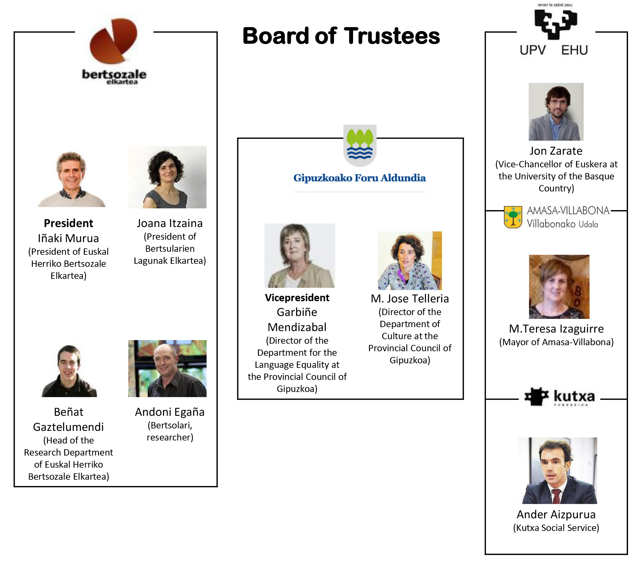Board of trustees of Mintzola